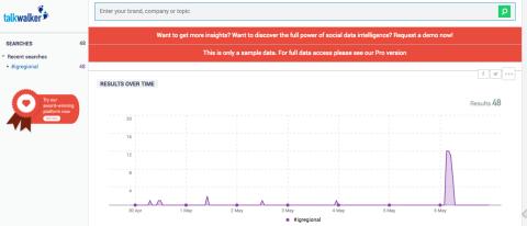 Number and peak day of tweets
